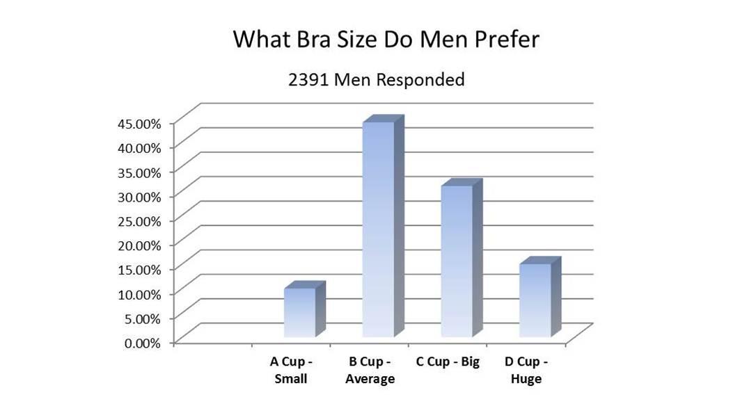 Women Should Applaud Their Smaller Breasts In A Bikini